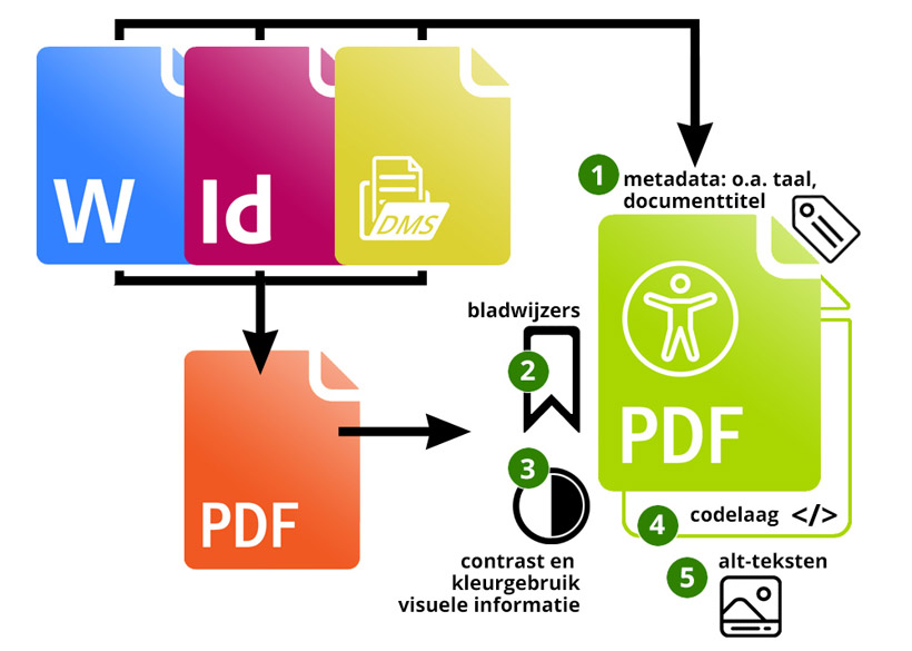 toegankelijke-pdf-schema